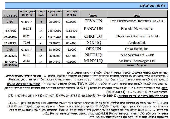 פיקדון דולרי מובנה הקשר הישראלי בינלאומי - דוגמה פסימית
